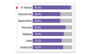 Breitbandfestnetz-Anbieter in Österreich im Vergleichstest: Ergebnis A1 Telekom