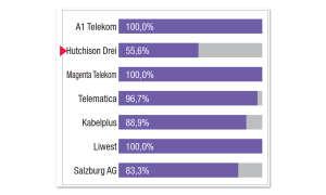Breitbandfestnetz-Anbieter in Österreich im Vergleichstest: Ergebnis Hutchison Drei