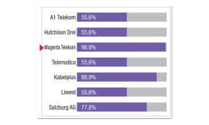 Breitbandfestnetz-Anbieter in Österreich im Vergleichstest: Ergebnis Magenta Telekom