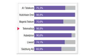 Breitbandfestnetz-Anbieter in Österreich im Vergleichstest: Ergebnis Telematica