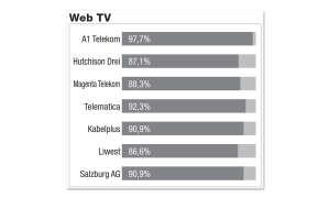 Breitbandfestnetz-Anbieter in Österreich im Vergleichstest: Ergebnisse Testdisziplin Web TV