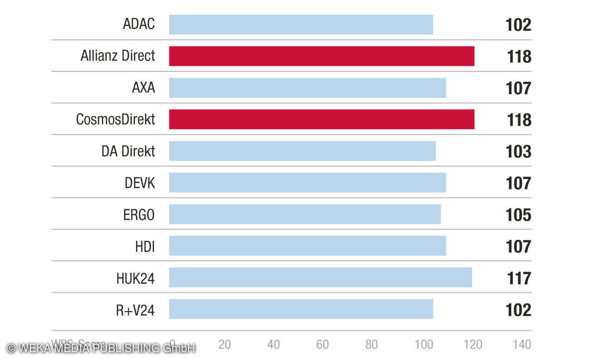 Sieger Kategorie Marke/Anbieter - Kundenbarometer KFZ