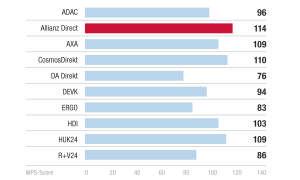 Markenimage - Kundenbarometer KFZ