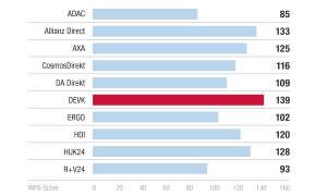 Dauer der Bearbeitung - Kundenbarometer KFZ