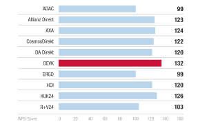 Sieger Kategorie Schadensabwicklung - Kundenbarometer KFZ