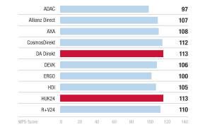Sieger Kategorie Tarif/Rechnung - Kundenbarometer KFZ