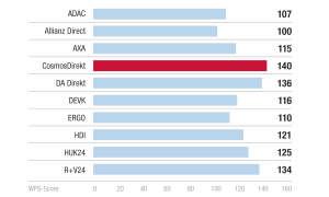 Preis/Leistung - Kundenbarometer KFZ
