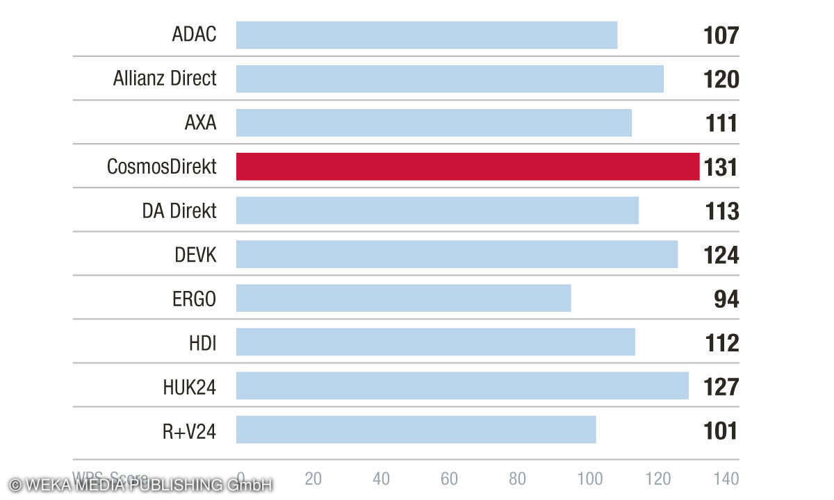 Sieger Kategorie Kundenservice - Kundenbarometer KFZ