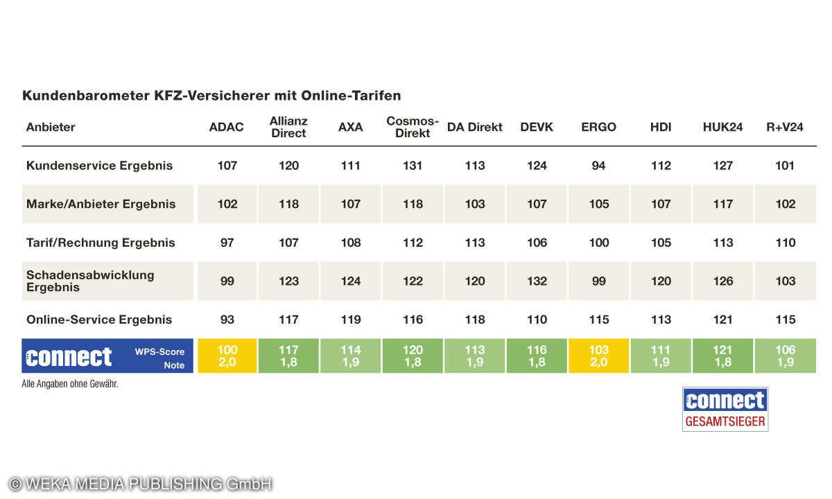 Tabelle Kundenbarometer KFZ