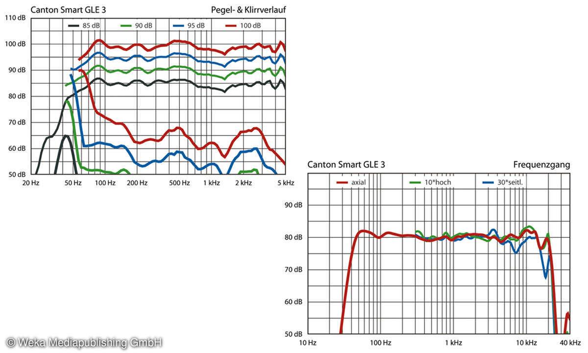Canton Smart GLE 3 im Test - Messwerte