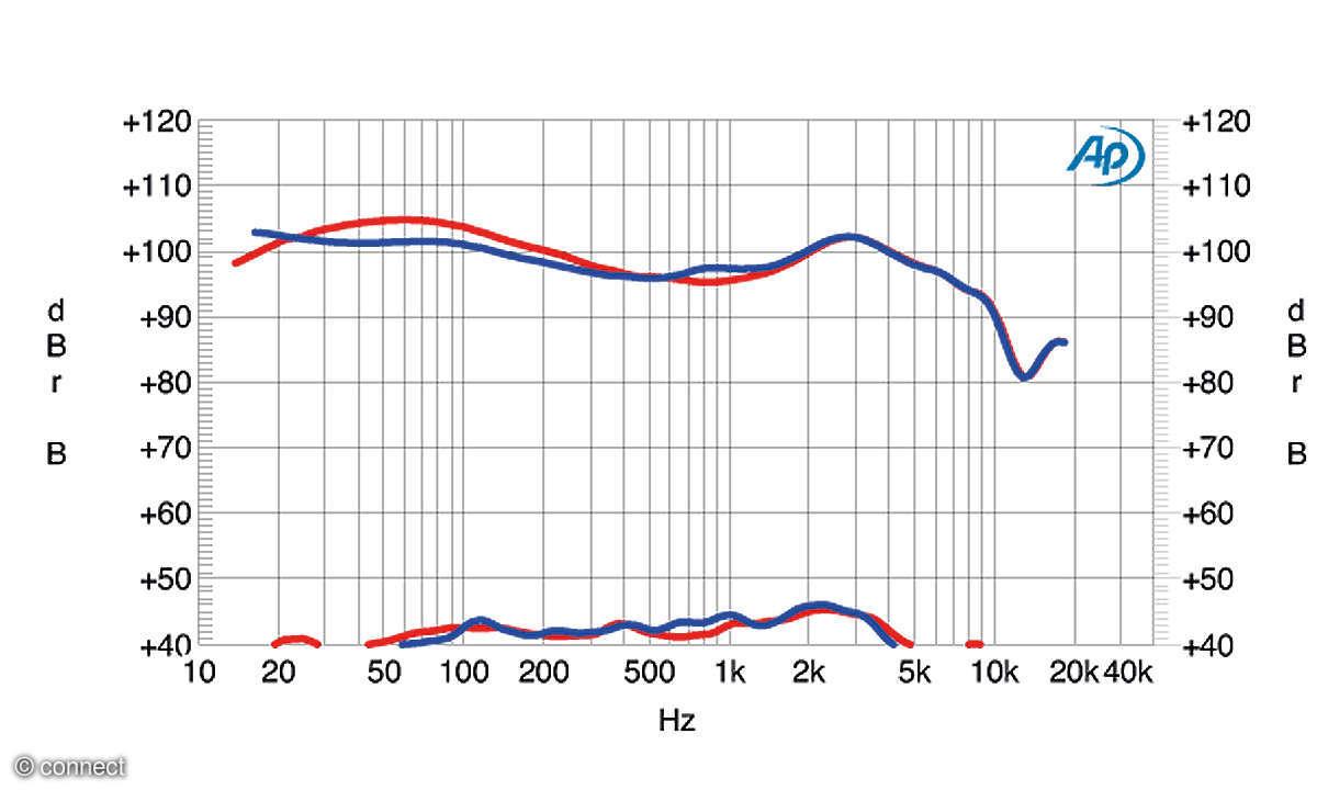 Huawei Freebuds Pro Frequenzdiagramm