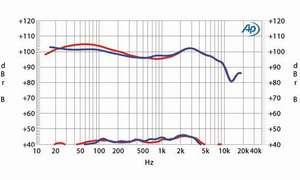 Huawei Freebuds Pro testwerte labor