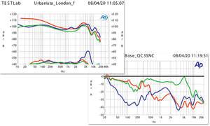 Urbanista London im Test - Messlabor Frequenzgang