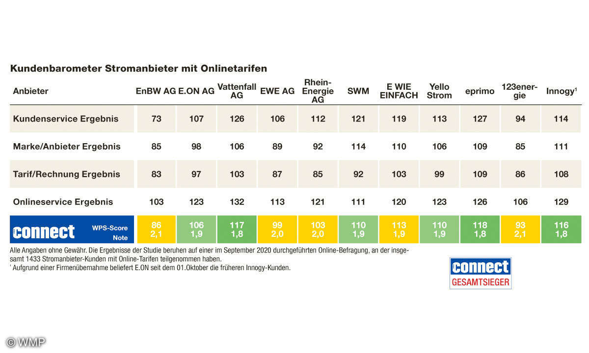 Tabelle_Kundenbarometer_Strom