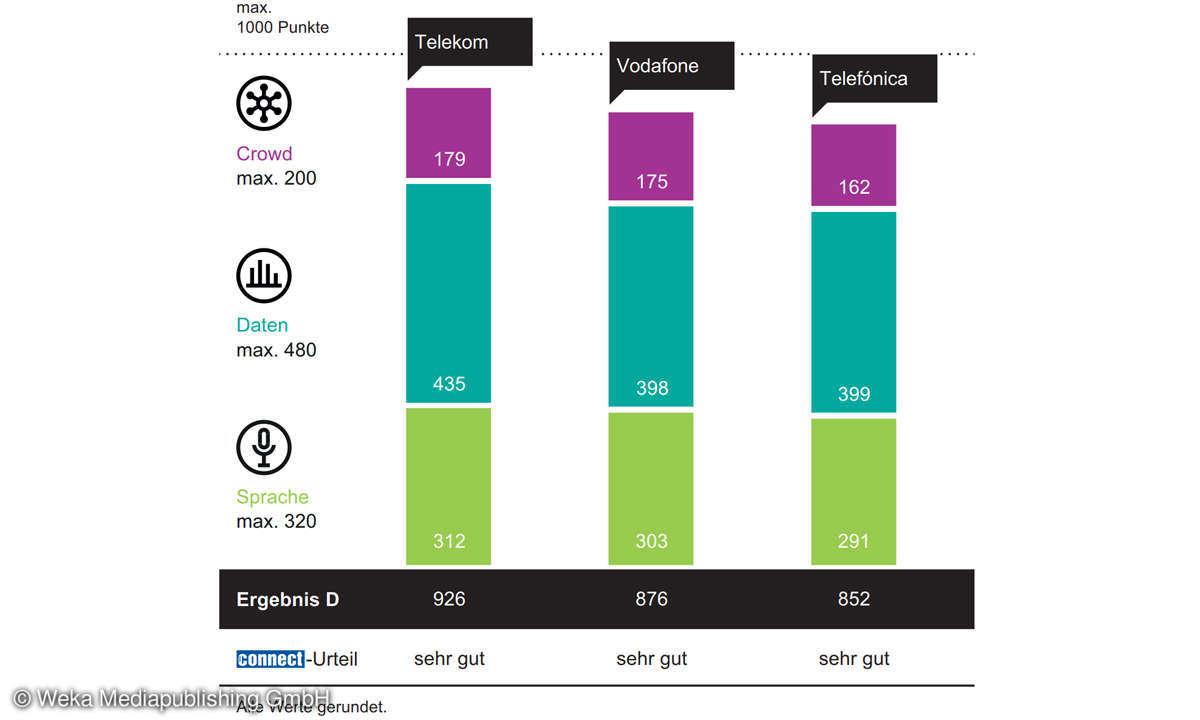 Mobilfunk-Netztest 2021 - Gesamtergebnisse Deutschland