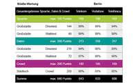 Städte-Wertung-Mobilfunk-Netztest 2021: Gesamt-Ergebnisse Berlin