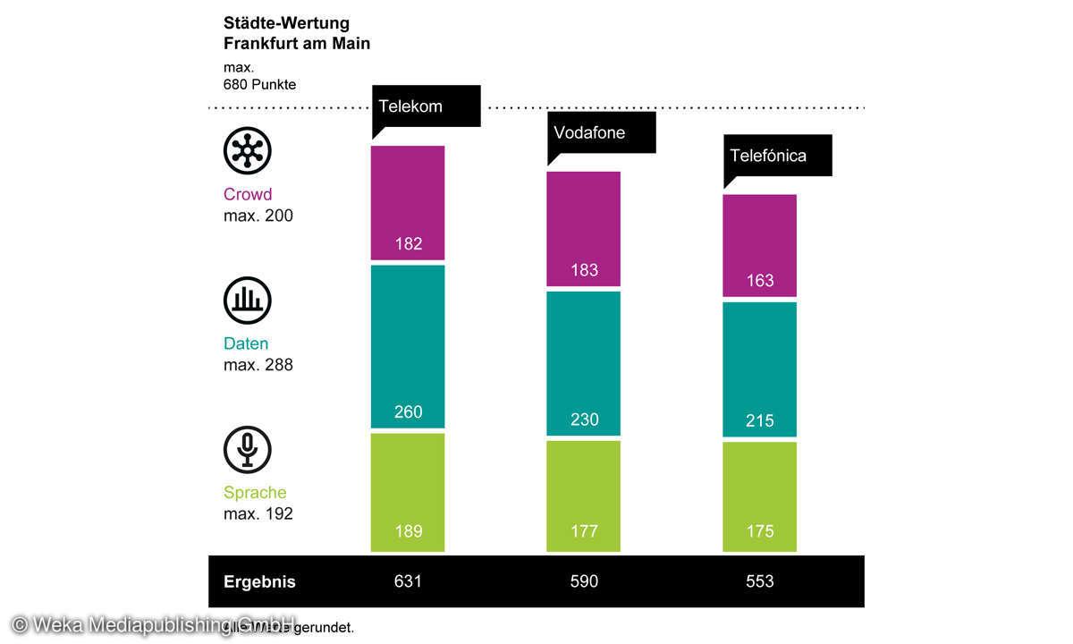Städte-Wertung-Mobilfunk-Netztest 2021: Ergebnis Diagramm Frankfurt am Main