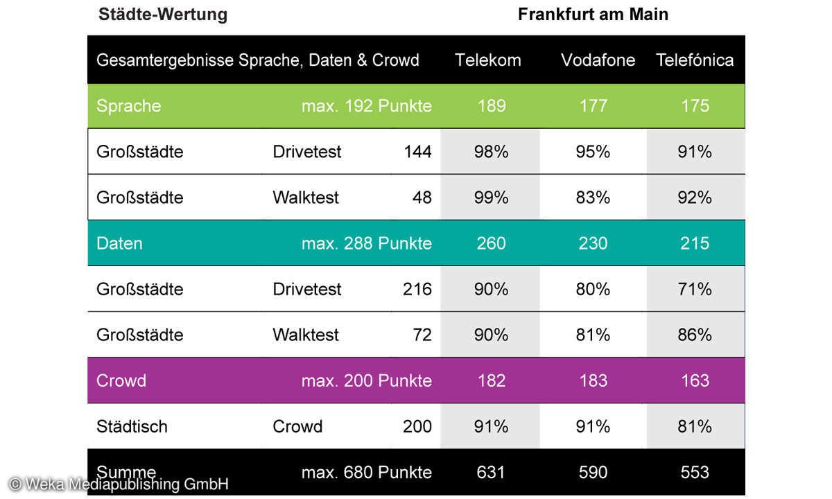 Städte-Wertung-Mobilfunk-Netztest 2021: Gesamt-Ergebnisse Frankfurt am Main