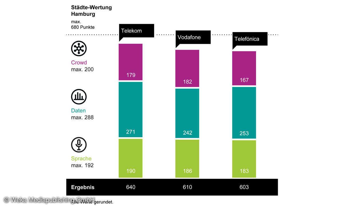 Städte-Wertung-Mobilfunk-Netztest 2021: Ergebnis Diagramm Hamburg
