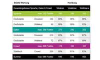 Städte-Wertung-Mobilfunk-Netztest 2021: Gesamt-Ergebnisse Hamburg
