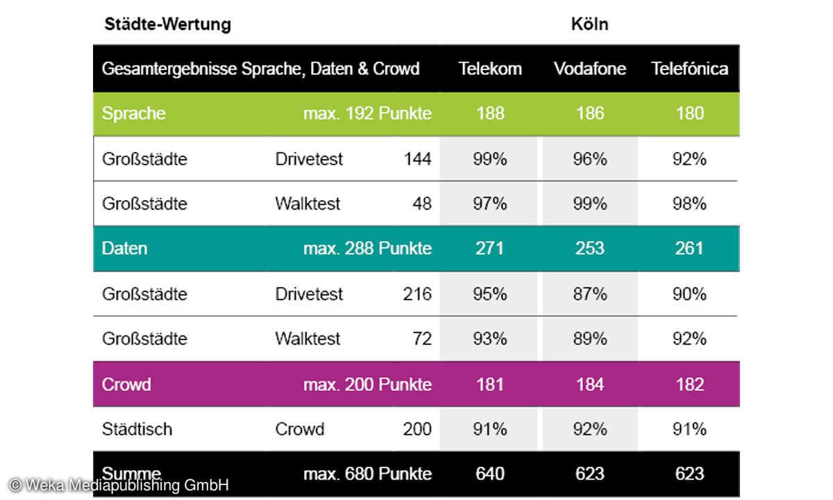 Städte-Wertung-Mobilfunk-Netztest 2021: Gesamt-Ergebnisse Köln
