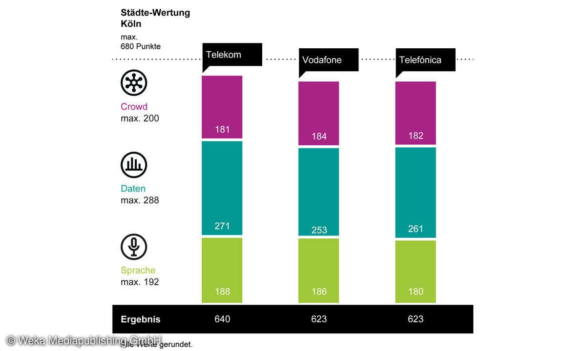 Städte-Wertung-Mobilfunk-Netztest 2021: Ergebnis Diagramm Köln
