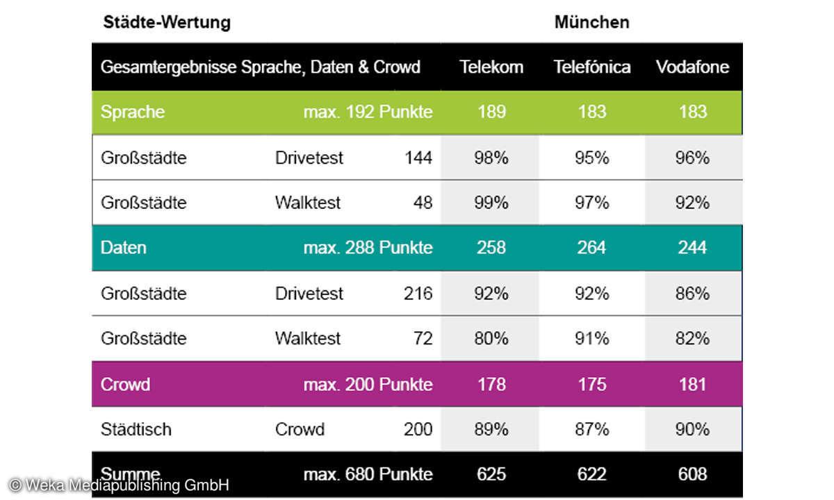 Städte-Wertung-Mobilfunk-Netztest 2021: Gesamt-Ergebnisse München