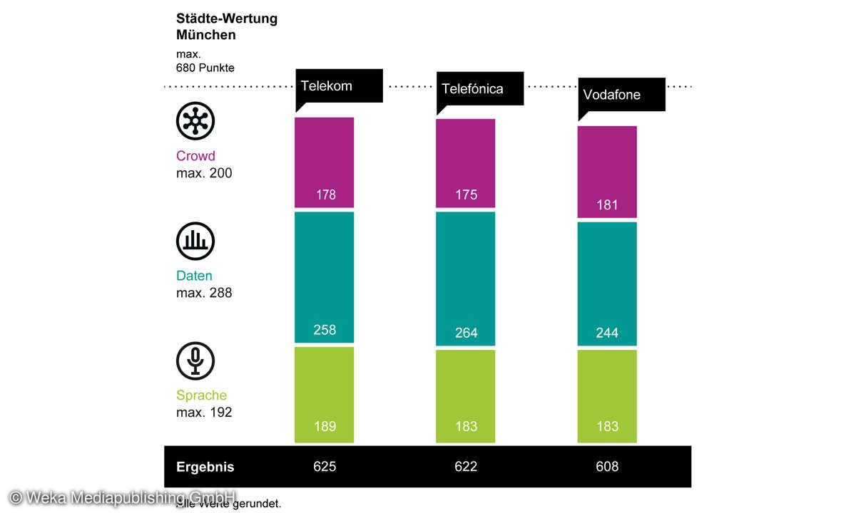 Städte-Wertung-Mobilfunk-Netztest 2021: Ergebnis Diagramm München