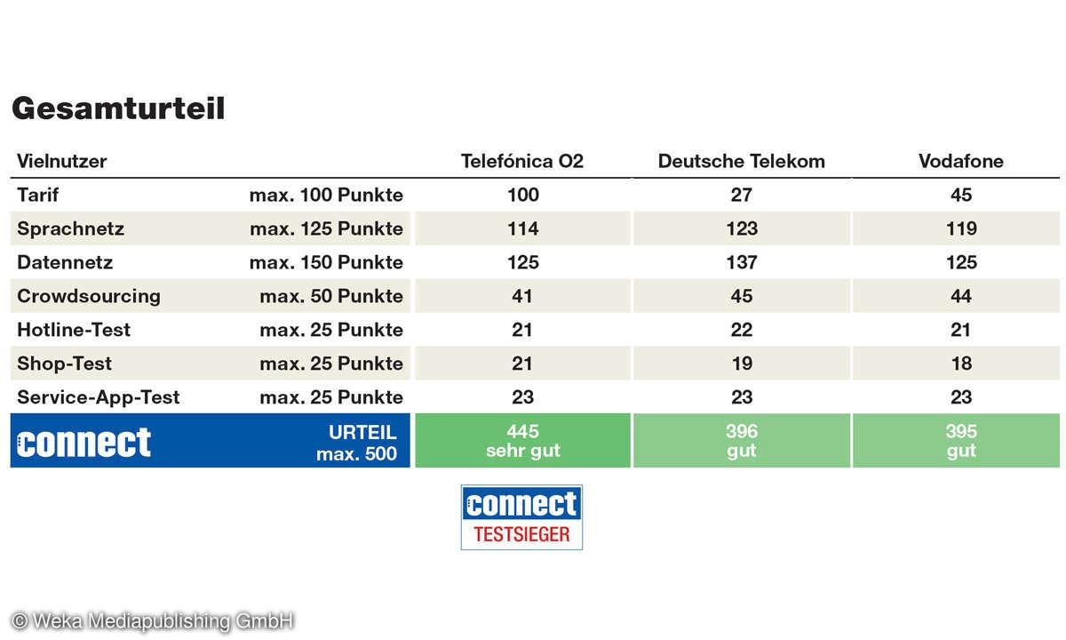 Mobilfunk-Netzbetreiber im Vergleich: Vielnutzer