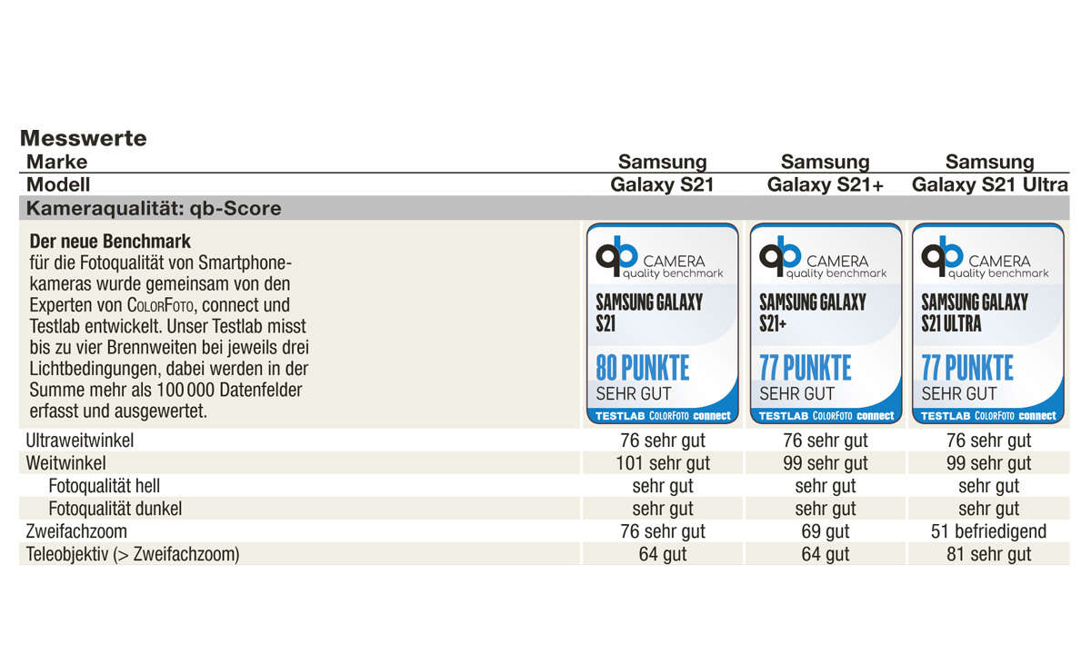 Samsung Galaxy S21, S21+ und S21 Ultra: qb score