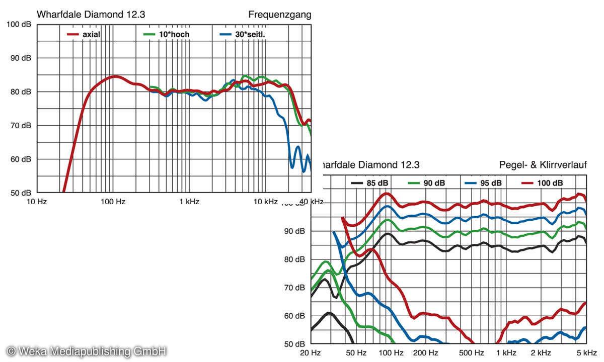 Wharfedale Diamond 12.3 im Test: Messlabor