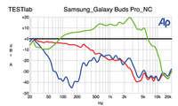Samsung Galaxy Buds Pro Geräuschdämpfung