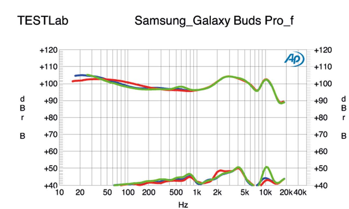 Samsung Galaxy Buds Pro Frequenzgang