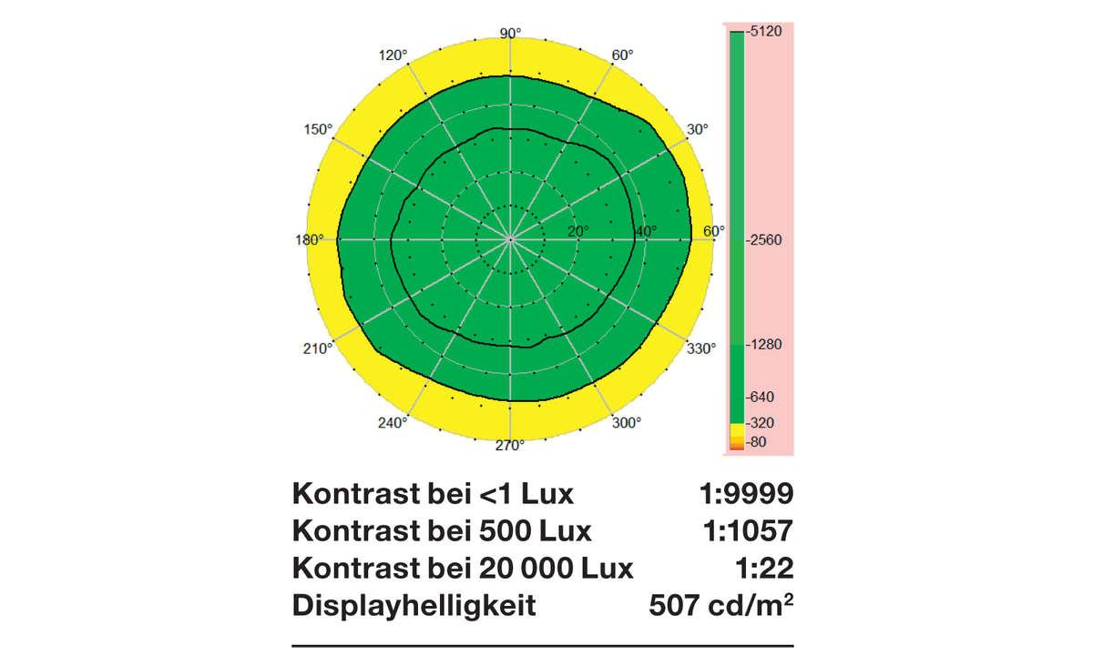 Xiaomi-Mi-11-Display-Diagramm