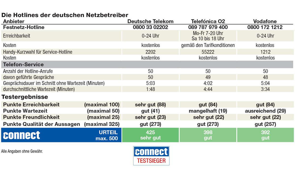 Mobilfunk-Hotline-Test: Ergebnis Netzbetreiber Deutschland