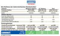 Mobilfunk-Hotline-Test: Ergebnis Netzbetreiber Ötsterreich