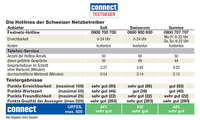 Mobilfunk-Hotline-Test: Ergebnis Netzbetreiber Schweiz