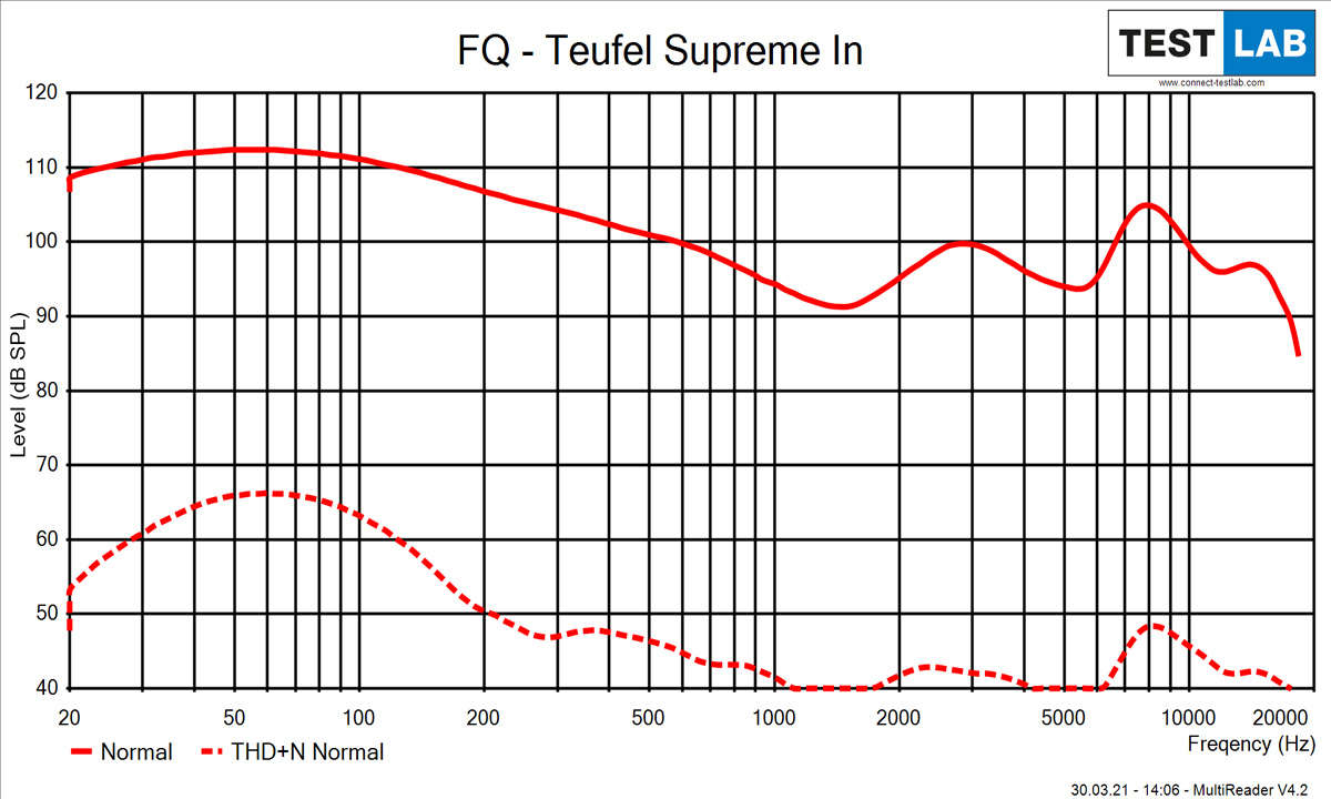 Frequenzgang Teufel Supreme IN