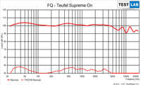 Frequenzgang Teufel Supreme ON