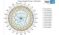 Telekom Speedport Pro plus im Test: Messdiagramm: Downlink auf 2,4 GHz