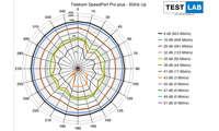Telekom Speedport Pro plus im Test: Messdiagramm: Uplink auf 5 GHz