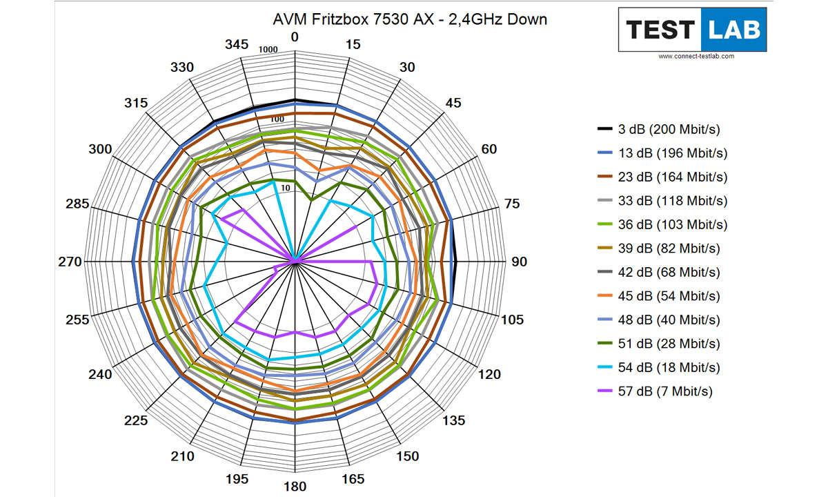 AVM Fritzbox 7530 AX im Test: Messdiagramm: Downlink auf 2,4 GHz