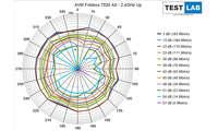 AVM Fritzbox 7530 AX im Test: Messdiagramm: Uplink auf 2,4 GHz