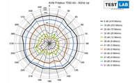 AVM Fritzbox 7530 AX im Test: Messdiagramm: Uplink auf 5 GHz