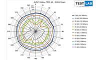AVM Fritzbox 7530 AX im Test: Messdiagramm: Downlink auf 5 GHz