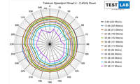 Telekom Speedport Smart 4 im Test: Messdiagramm: Downlink auf 2,4 GHz