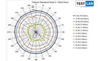 Telekom Speedport Smart 4 im Test: Messdiagramm: Downlink auf 5 GHz