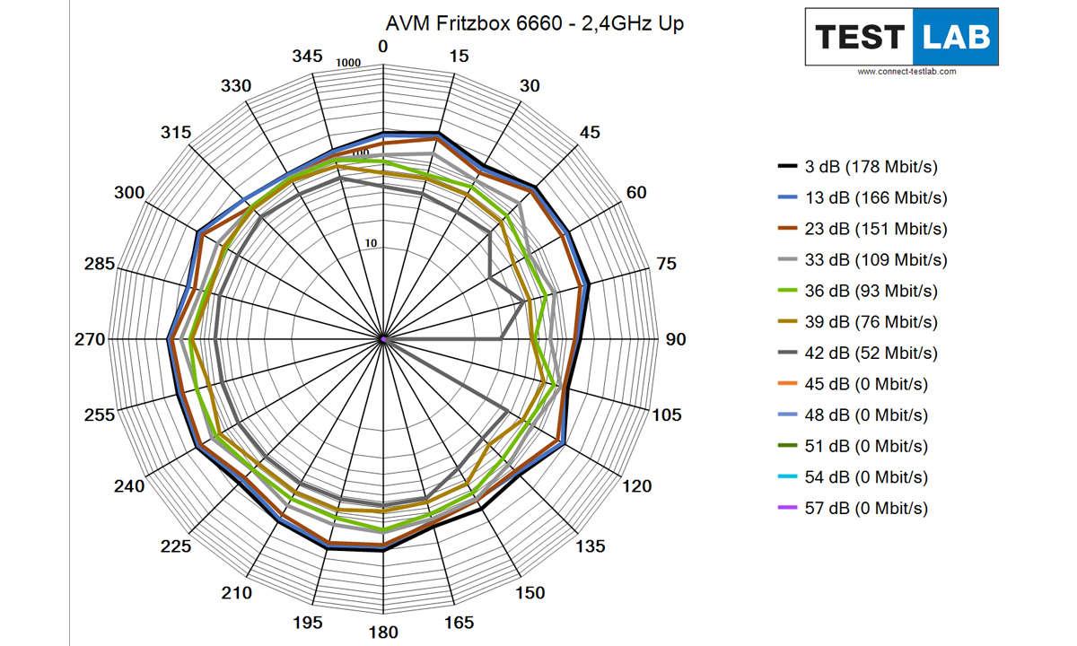 AVM Fritzbox 6660 Cable im Test: Messdiagramm: Uplink auf 2,4 GHz