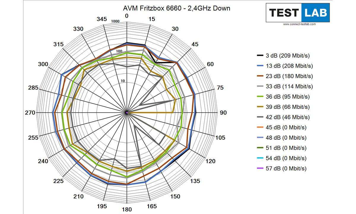 AVM Fritzbox 6660 Cable im Test: Messdiagramm: Downlink auf 2,4 GHz