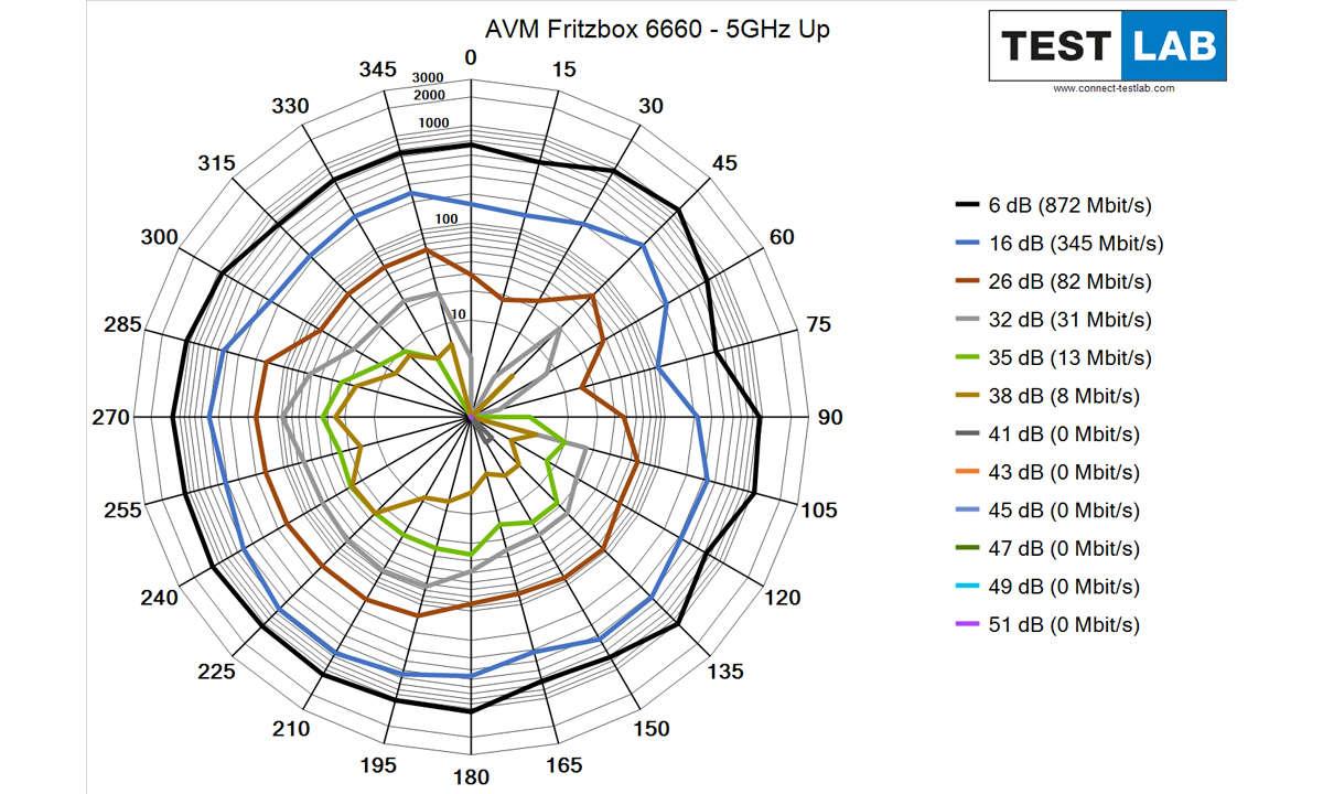 AVM Fritzbox 6660 Cable im Test: Messdiagramm: Uplink auf 5 GHz